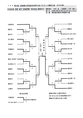 第64回宮城県中学校総合体育大会ソフトボール競技大会結果