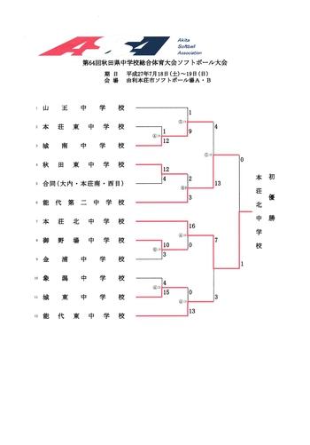 第64回秋田県中学校総合体育大会ソフトボール大会結果