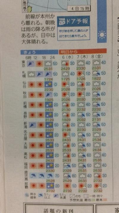 高松 天気 予報