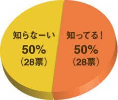 「カッペロ」知ってます?アンケート結果の円グラフ