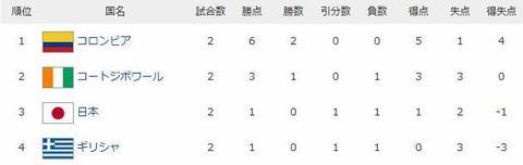 日本代表二戦目は0-0の引き分け