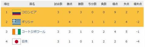 日本代表三戦目は1-4で敗れ、グループリーグ敗退