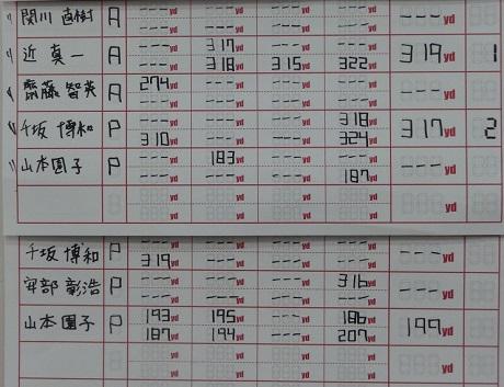 JPDA 一般社団法人日本プロドラコン協会 結果報告