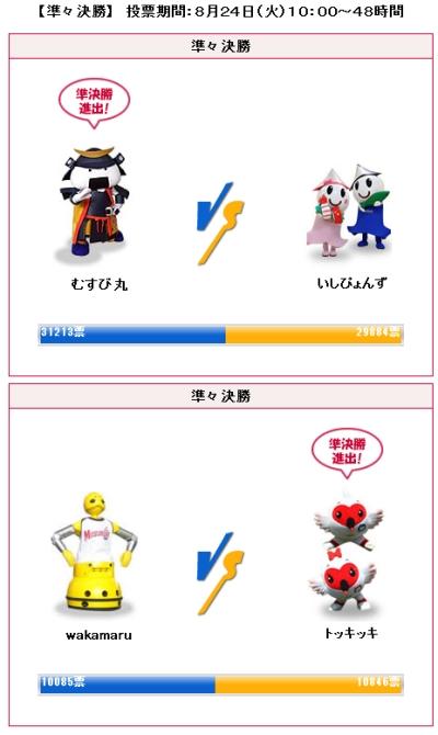 キャラクター選手権準決勝:むすび丸vsトッキッキ 苦戦中!