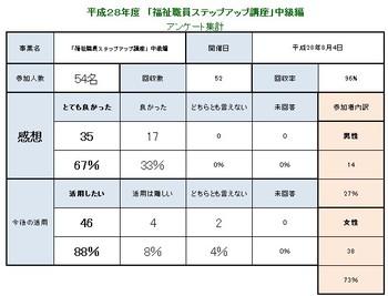 通信簿☆2016.8.4