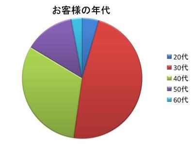 1/8 2009年のご利用統計(後編)